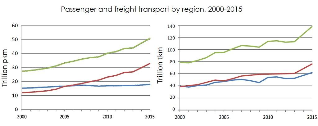 全球客運(左圖)和貨運量(右圖)同步竄升,但近年成長動力皆來自新興國家(紅線);而非OECD成員國(藍線)。