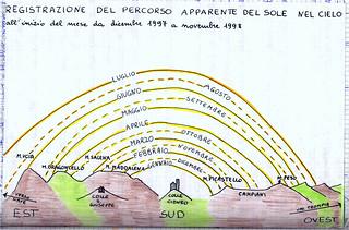 2a percorso apparente del Sole