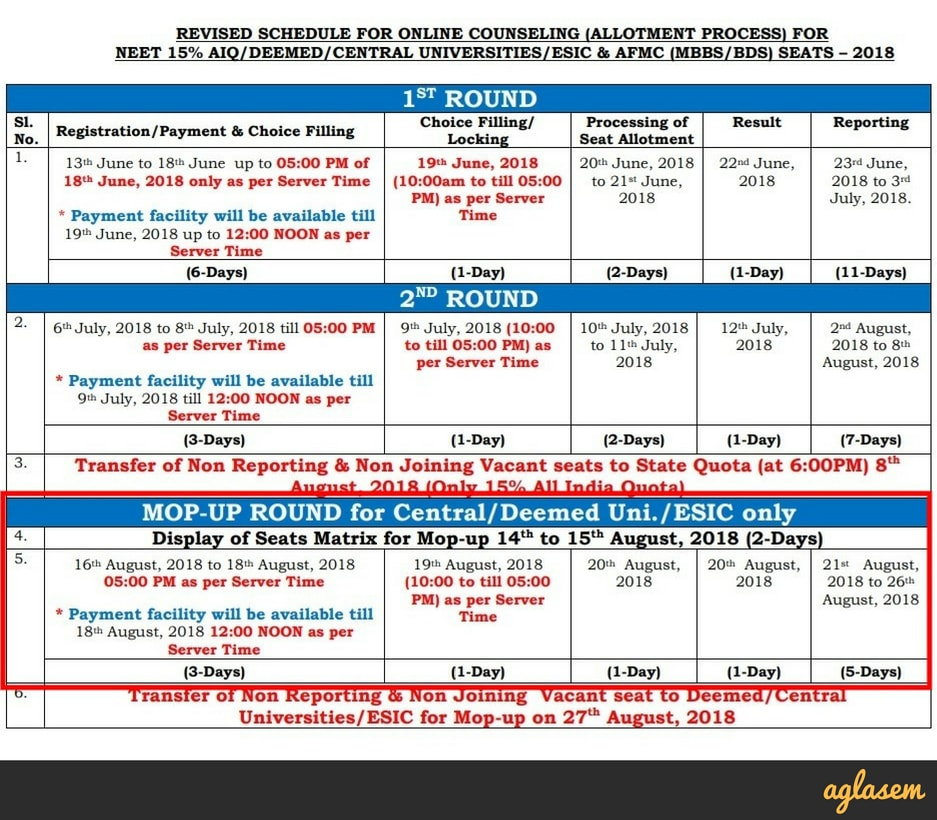 Mop Up Round Of NEET UG 2018 Counselling Dates Changed; Registration From 16 August