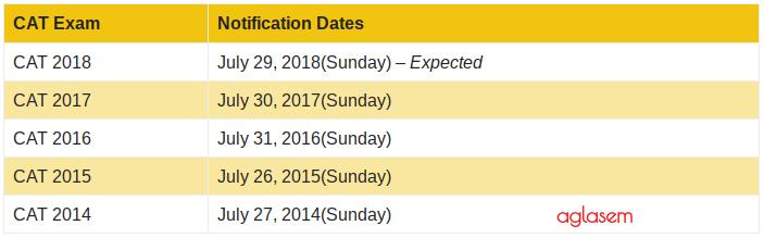 CAT Notification Date