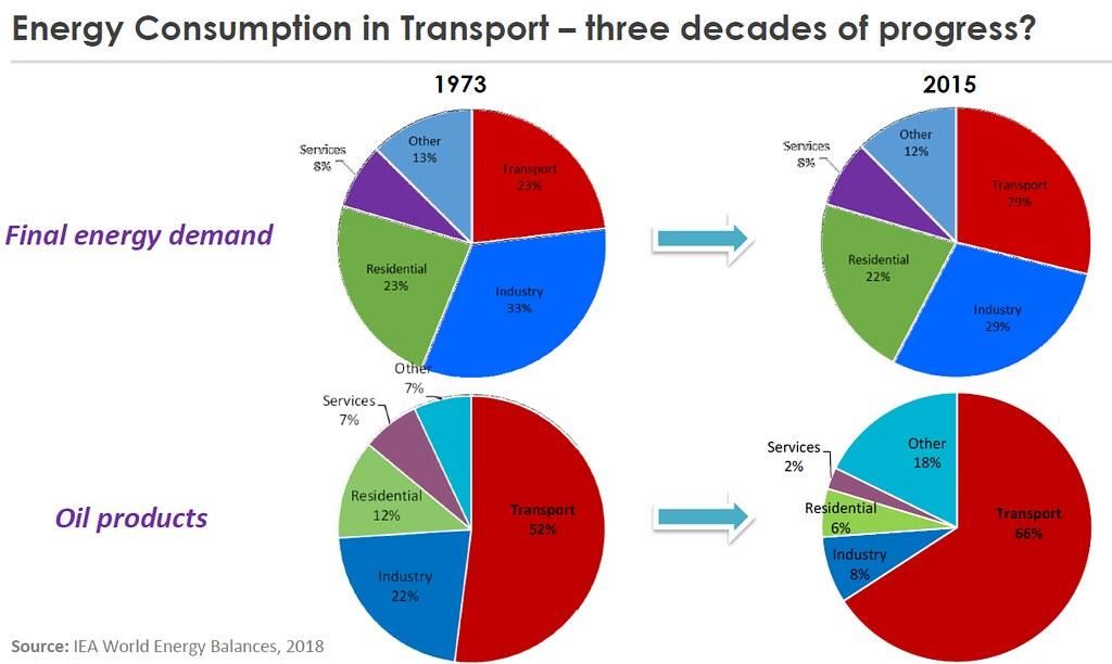 顛覆你我刻板印象,無論總能耗或石油用量,「運輸」部門都已達到全球最多的境界。