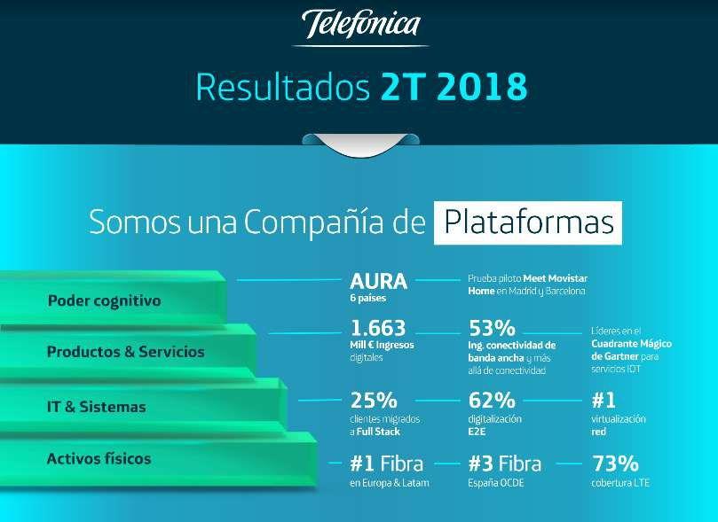 Resultados-Telefonica-Q2-2018
