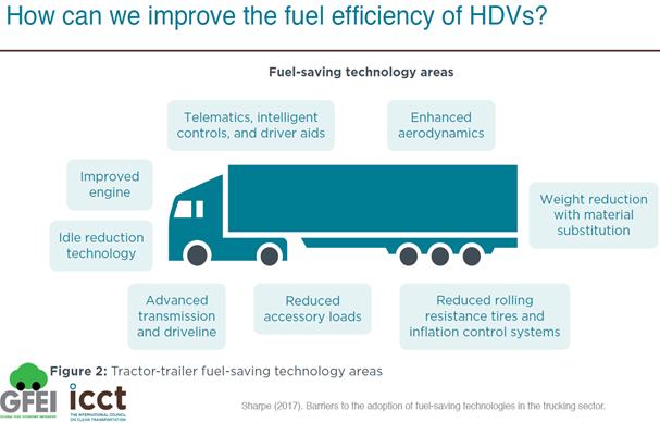 物流需求蓬勃發展,陸運「卡車」排碳跟著飆高,各國應及早提高其能源效率標準。