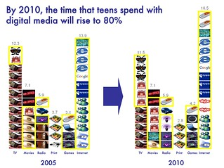 by 2010 the time teens spend with digital will be 80 percent | by lynetter