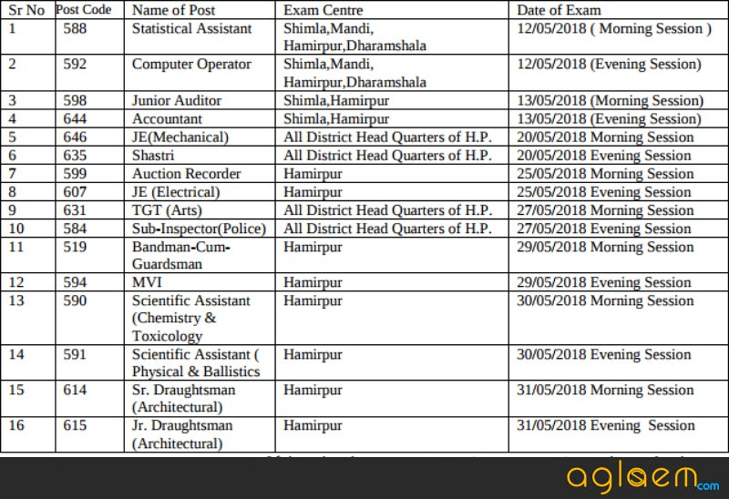 HPSSSB Admit Card 2018, Roll Number and Test Centre   Download Here