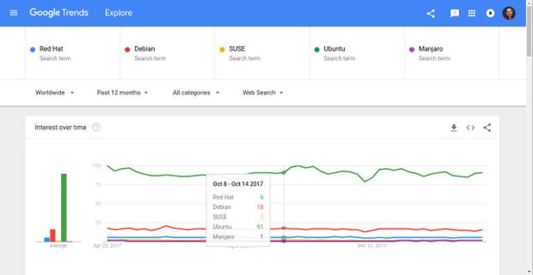 google-linux-distro-searches
