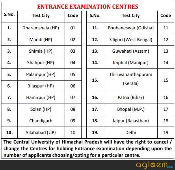 Central University of Himachal Pradesh Admission 2018