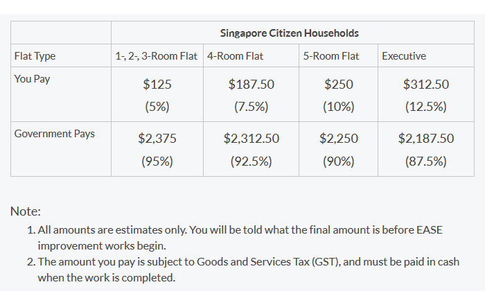 Singapore Government subsidies under HDB's EASE programme.