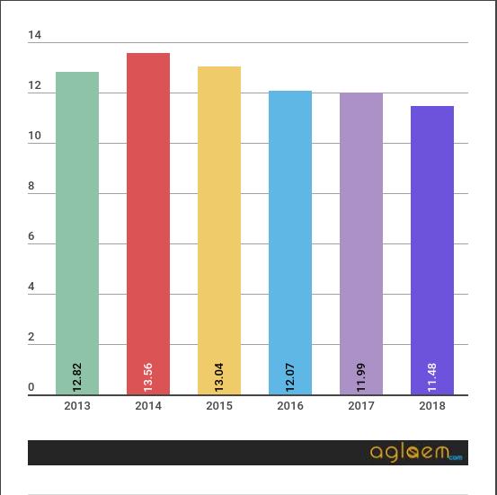 JEE Main 2018 Analysis : Diificulty Level, Cutoff, Seats