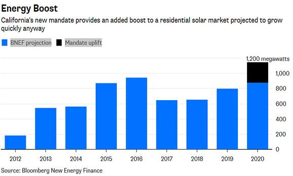 去年一度陷入低潮的美國太陽能產業,在新規定頒佈後大受鼓舞。 (資料來源:彭博新聞)