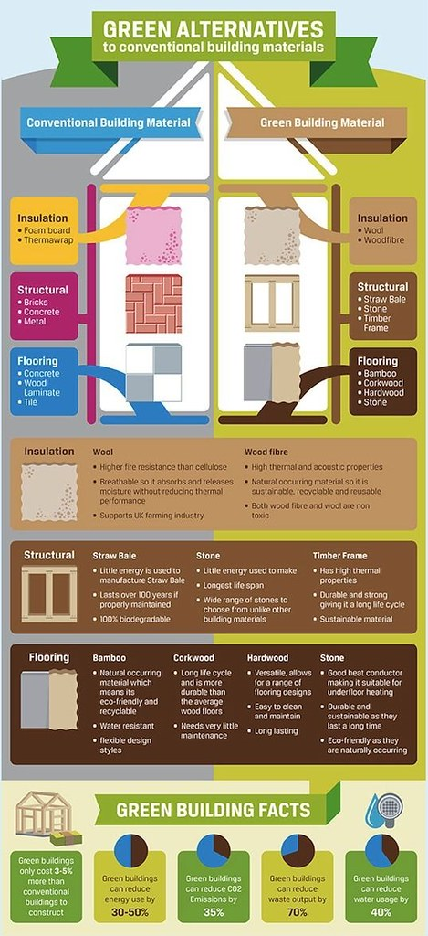 ... How to make your home eco-friendly - by jamesharvin888