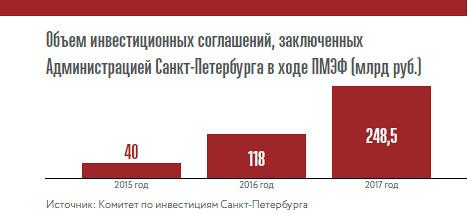 Объем инвестиционных соглашений, заключенных Администрацией Санкт-Петербурга в ходе ПМЭФ