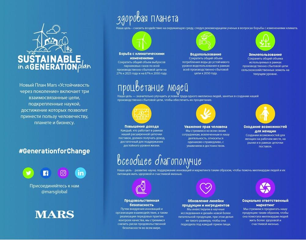 План Mars Устойчивое развитие