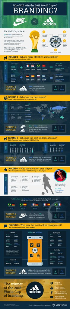 HI-FI World Cup infographic | adidas and Nike compete in the… | Flickr