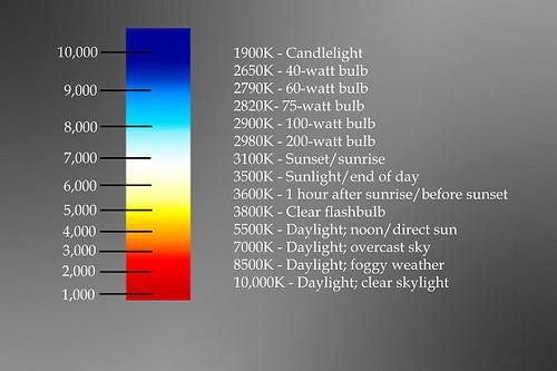 Led bulb color temperature chart
