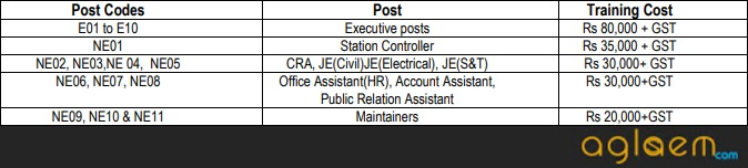 LMRC Recruitment 2018