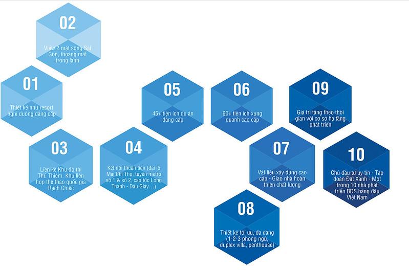 10 ưu điểm tuyệt vời Gem Riverside quận 2 Đất Xanh