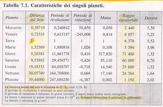 5 dati dimensioni e distanze
