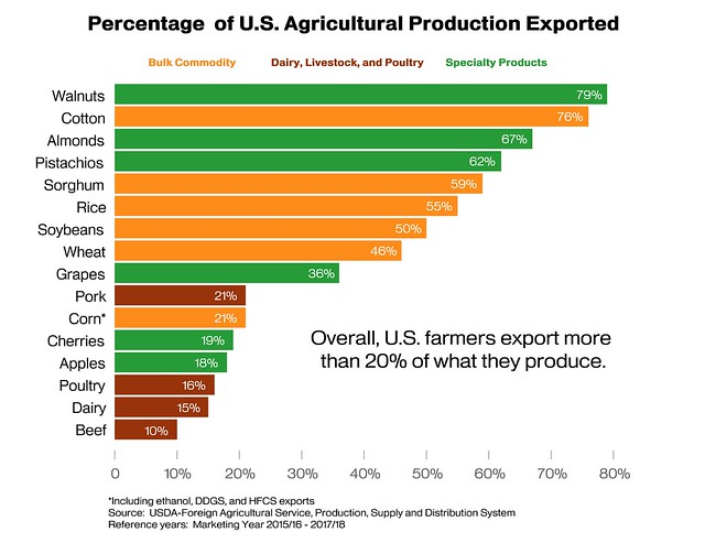U.S. farmers export more than 20% of what they produce graph