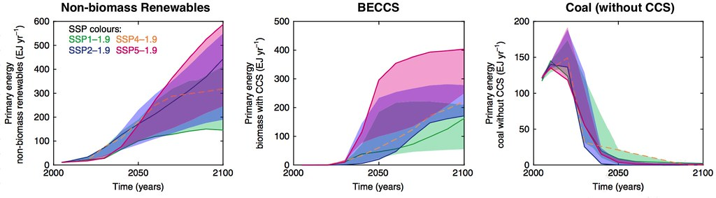 renew-beccs-coal
