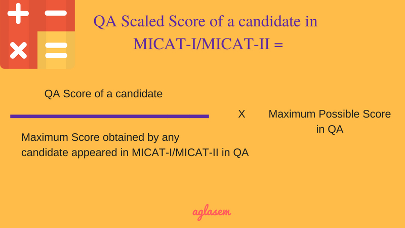 MICAT 2019 Result - Score Card, Scaled Score, Merit List at mica.ac.in  %Post Title, %Post Category, AglaSem
