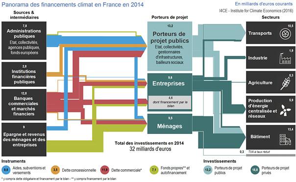 法國氣候投資項目的資金來源(左)、執行者(中)和投入領域(右)。 資料來源:I4CE Institute for Climate Economics 2017研究報告