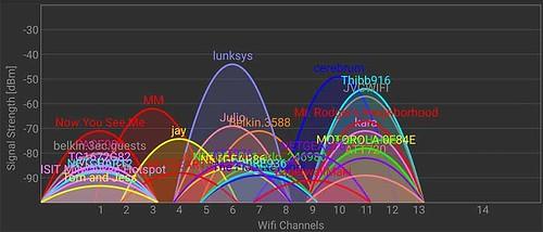 wiif-analyzer