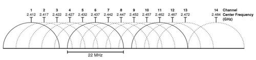 1700px-2-4_GHz-Wi-Fi-channels-802-11bg-WLAN