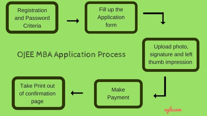 OJEE MBA 2019 Application Process