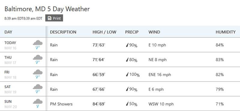 Pimlico area weather forcast
