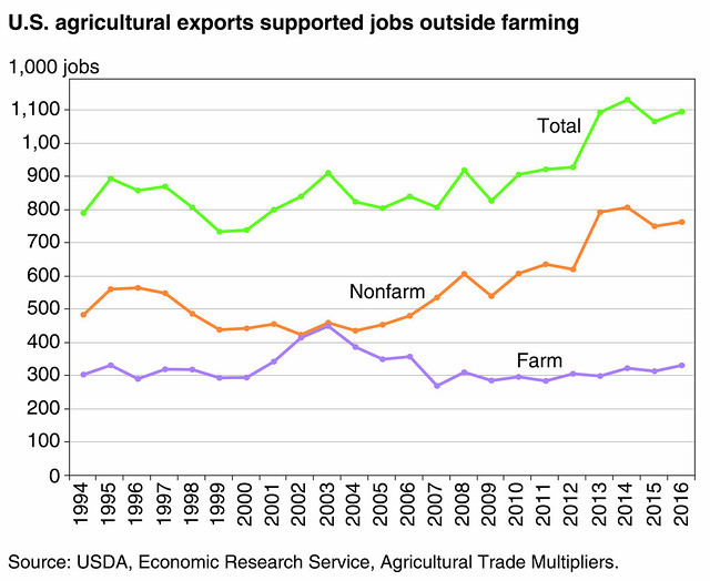 U.S. agricultural exports supported jobs outside farming chart