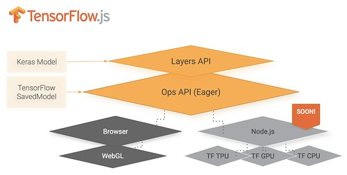 Strategy Use Tensorflowjs In The Browser To Reduce Server Costs
