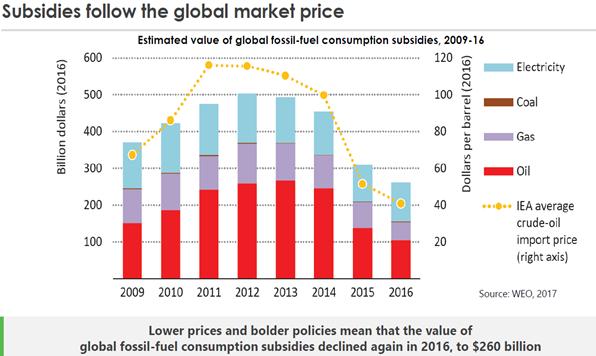 全球化石燃料補貼額度隨著國際油價水準起伏,2012年一度逼近5000億美元大關。