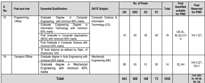 ONGC Recruitment 2019 through GATE for AEE, Chemist, Geologist and other posts