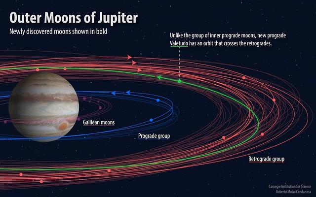 A kép a Jupitert és holdrendszerét mutatja. A Galileo holdak és a Valetudo pályája is be van jelölve (zölddel) a keringési irányokkal együtt. Az újonnan felfedezett többi hold pályája vastagon van felrajzolva. Kép forrása: Roberto Molar-Candanosa, Carnegie Institution for Science.