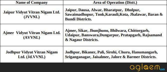 Rajasthan Technical Helper Recruitment 2018 in JVVNL, AVVNL, JDVVNL for 2433 Vacancy