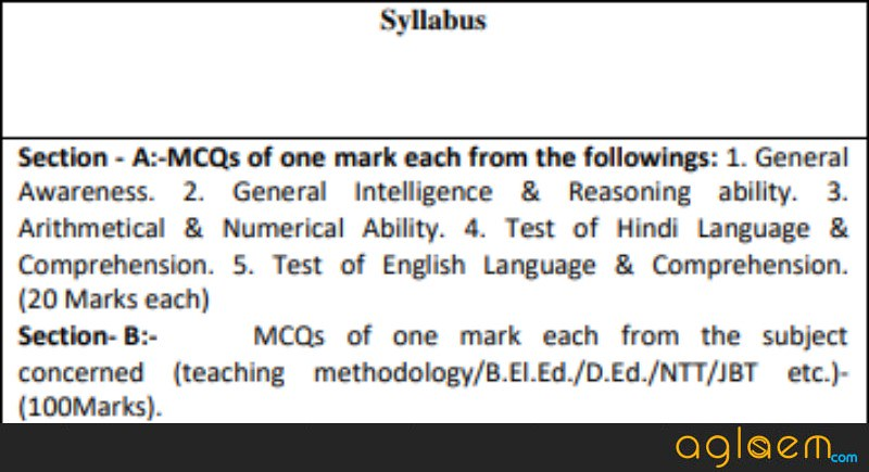 Syllabus of exam