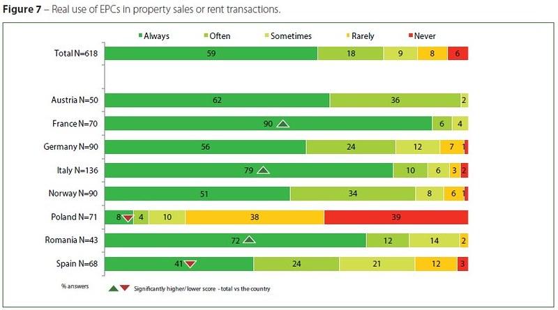 歐盟各國在房屋出租或出售過程參考建築能源護照的狀況,以法國最高。