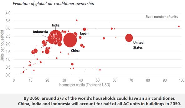 IEA預估到了2050年,全球2/3家戶都會安裝冷氣,須防範因此衍生的龐大耗能和電網衝擊