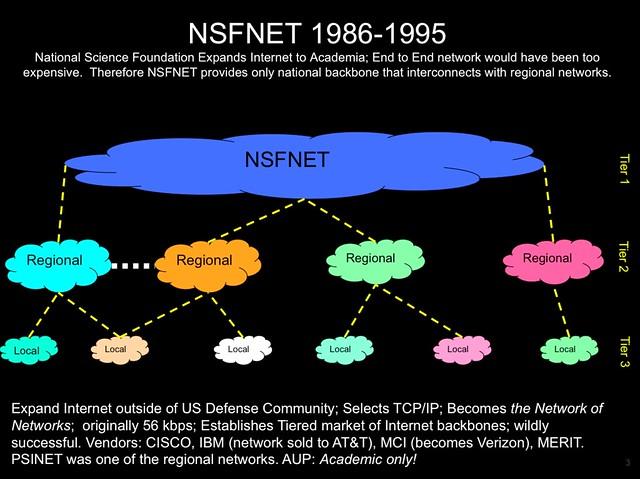internet backbone network