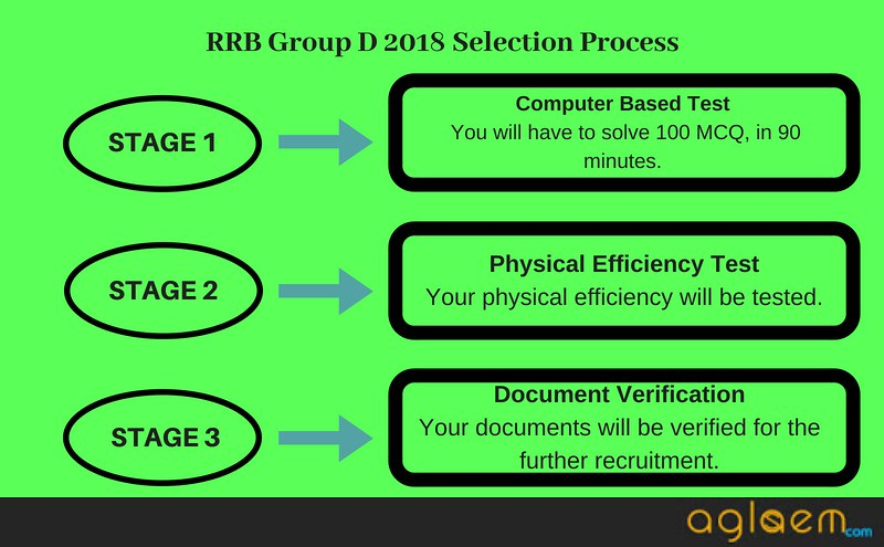 RRB Group D Selection Process- Details for CBT,PET and