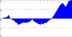 Elevation profile: Bike ride from Scotts Valley to Los Gatos | by Richard Masoner / Cyclelicious