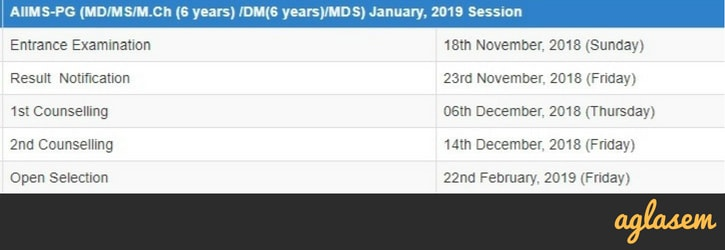 AIIMS PG 2019 Exam Dates Announced; Know Dates For January and July Exams