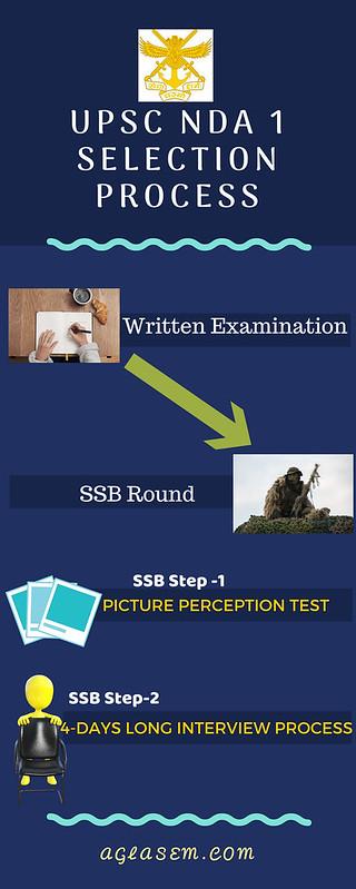 UPSC NDA Result 2018 (Announced)   Check Here NDA 1 Result