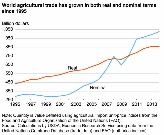 World agricultural trade has grown in both real and nominal terms since 1995 chart