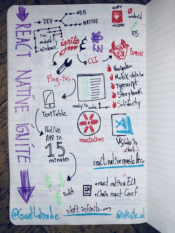 React Finland 2018 sketchnoting React Native Ignite