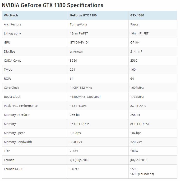 gtx-1180-vs-1080-rumores