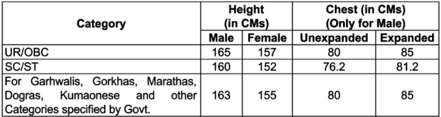 RPF SI 2018-2019 - Final Merit List (Released), Cut Off Marks, Medical Exam