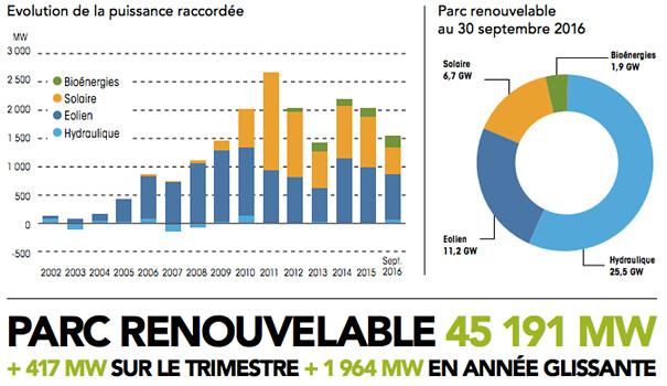 檢視法國歷年再生能源投資狀況,以2011年為最高峰,隔年起又再加碼生質能源(綠色)。 資料來源:enerfip: Les Énergies Renouvelables : bilan et objectifs 2017