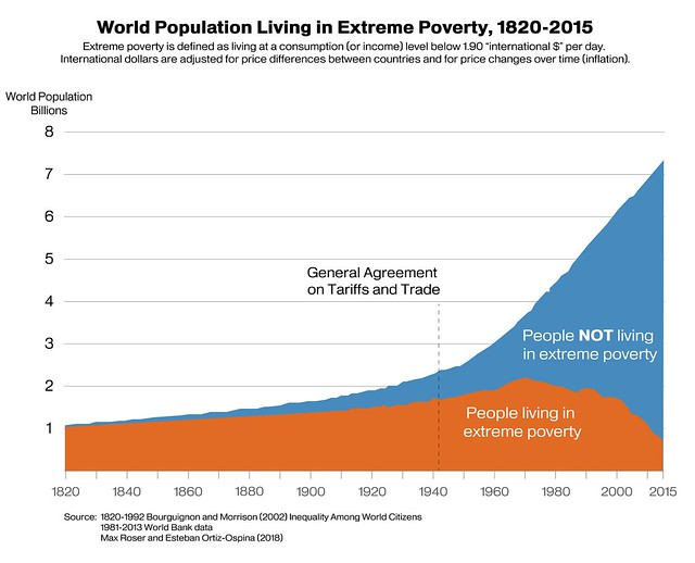 World population living in extreme poverty from 1820 to 2015 graph